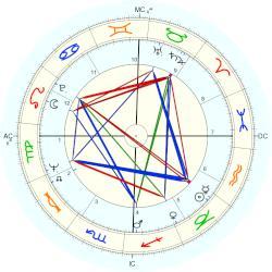 Faye Dunaway birth chart