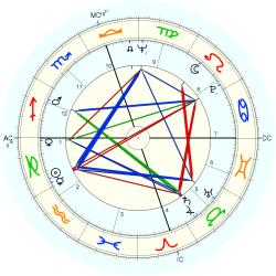 Accountant 8774 - natal chart (Placidus)