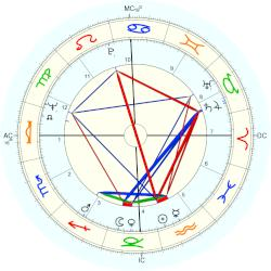 Neil Diamond - natal chart (Placidus)