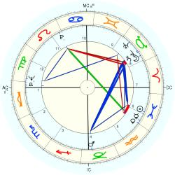Medical: Cancer 8795 - natal chart (Placidus)