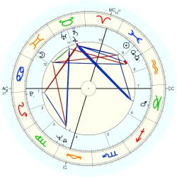 Infant Mortality 8801 - natal chart (Placidus)