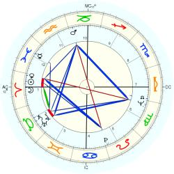 "Sex ""Swinger"" 8814 - natal chart (Placidus)"