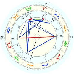 Film Production 8816 - natal chart (Placidus)