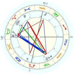 Engineer 8821 - natal chart (Placidus)