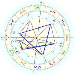 Pete Rose - natal chart (Placidus)