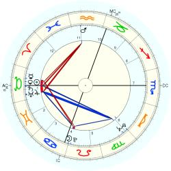 Catholic celibate 8847 - natal chart (Placidus)