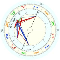 Clerical 8859 - natal chart (Placidus)