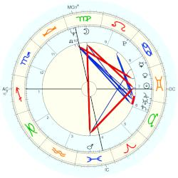Stacy Keach - natal chart (Placidus)