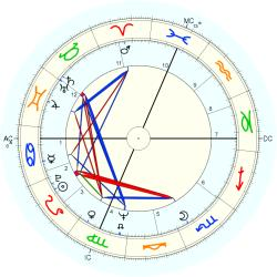 Infant Mortality 8907 - natal chart (Placidus)