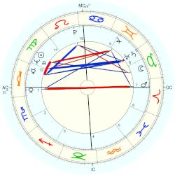 Stephen Jay Gould - natal chart (Placidus)