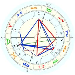Infant Mortality 8942 - natal chart (Placidus)
