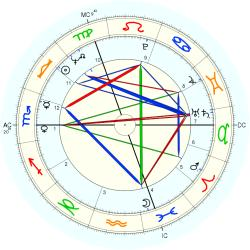 Incest Victim 8946 - natal chart (Placidus)