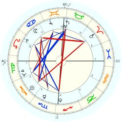 Paul Simon - natal chart (Placidus)