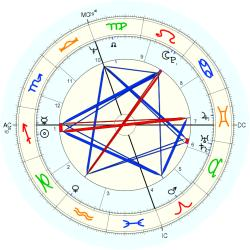 Nervous Breakdown 8982 - natal chart (Placidus)