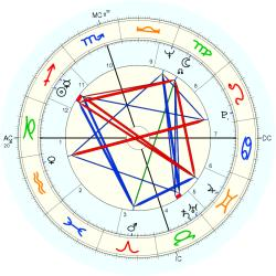 Advertiser 8987 - natal chart (Placidus)