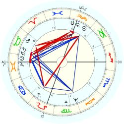 Child Actress 9018 - natal chart (Placidus)