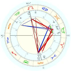 Graham Nash - natal chart (Placidus)