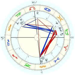 Medical: Paralysis 9026 - natal chart (Placidus)