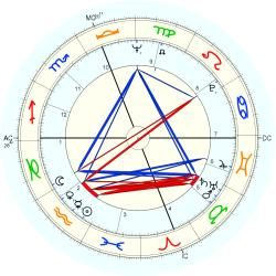 Overweight 9036 - natal chart (Placidus)