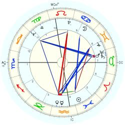 Conjoined Twins 9048 - natal chart (Placidus)