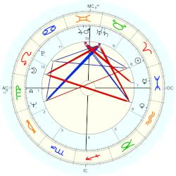 Ava Astaire - natal chart (Placidus)