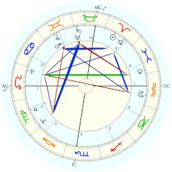 Thomas Shanks - natal chart (Placidus)