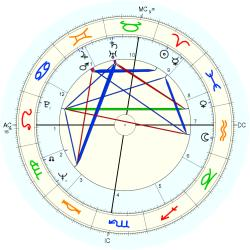 Thomas G Shanks - natal chart (Placidus)