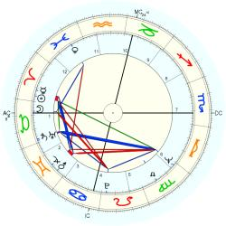 Immune Deficiency 9089 - natal chart (Placidus)