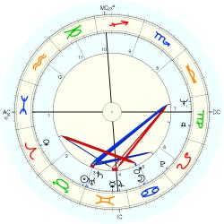 Alice Faye Jr. Harris - natal chart (Placidus)
