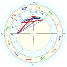 Paul McCartney : from Linda McCartney - natal chart (Placidus)