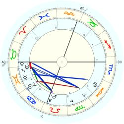 Infant Mortality 9133 - natal chart (Placidus)