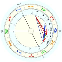 Infant Mortality 9153 - natal chart (Placidus)
