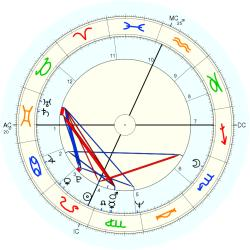 Child Abuse Victim 9188 - natal chart (Placidus)