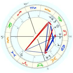 Bookkeeper 9192 - natal chart (Placidus)