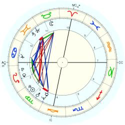 Christopher Morgan - natal chart (Placidus)