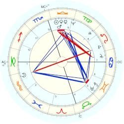 Jimmy Seals - natal chart (Placidus)