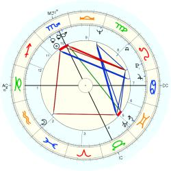 Family Distress 9253 - natal chart (Placidus)