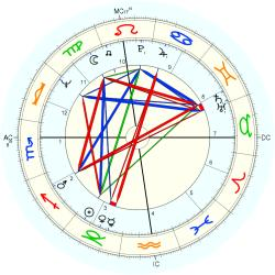 Infant Mortality 9281 - natal chart (Placidus)