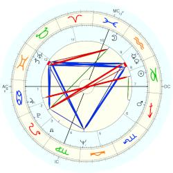 Scott Walker - natal chart (Placidus)