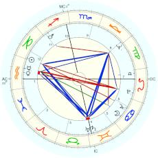 Janis Joplin : from hospital notes - natal chart (Placidus)
