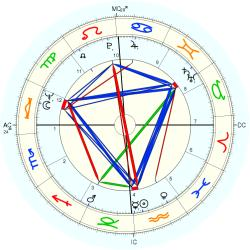 Down's Syndrome 9308 - natal chart (Placidus)