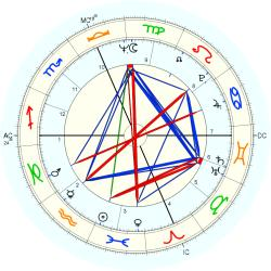 Infant Mortality 9325 - natal chart (Placidus)