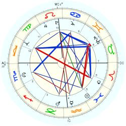 Therapist: Counselor 9327 - natal chart (Placidus)