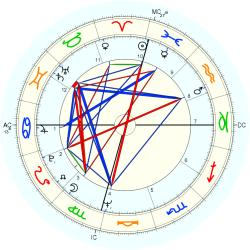 Phillip Lee Bonnell - natal chart (Placidus)