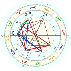 Medical: Heart 9350 - natal chart (Placidus)