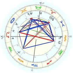Dennis William Etchison - natal chart (Placidus)