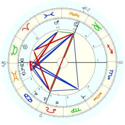 Twins 1943/4/27  No.1 9373 - natal chart (Placidus)