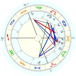 Infant Mortality 9386 - natal chart (Placidus)
