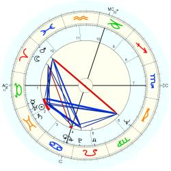 Out of Body 9396 - natal chart (Placidus)