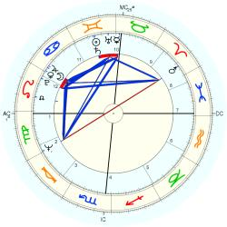 Infant Mortality 9404 - natal chart (Placidus)